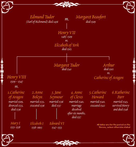 House of Tudor family tree