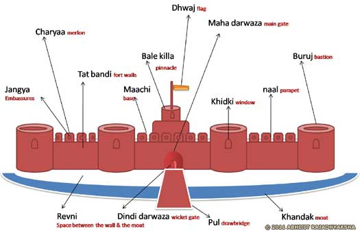 Bhu Durg diagram